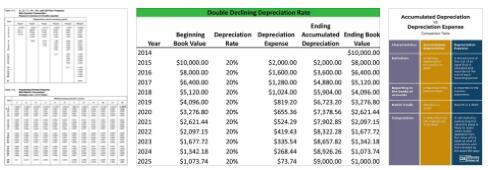 Depreciation Table 3