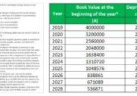 Depreciation Table 4